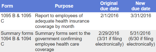 Forms 1095b 1095c Aca Compliance Extended Nj Grella